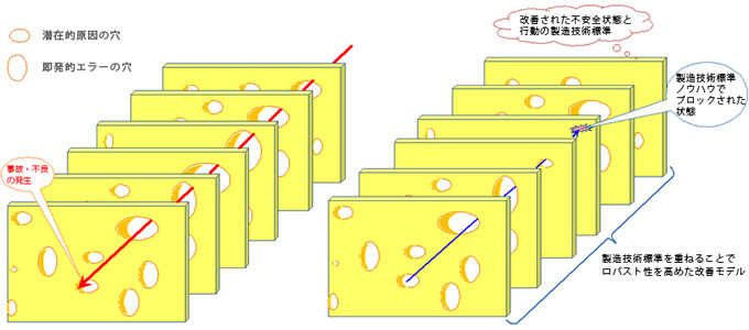 スイスチーズモデル(ジェームズ・リーズン説)