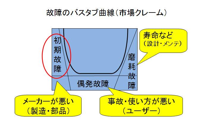 故障のバスタブ曲線(市場クレーム)
